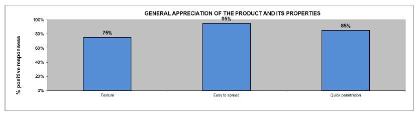 Appreciation globale produit