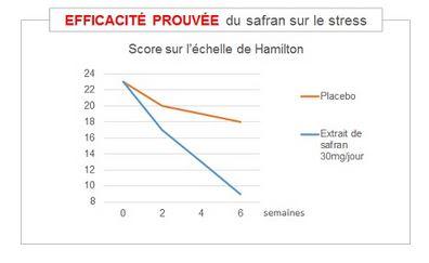 graphique sur l'efficacité du safran sur le stress