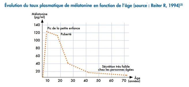 Schéma explicatif sur l'évolution du taux plasmatique de mélatonine